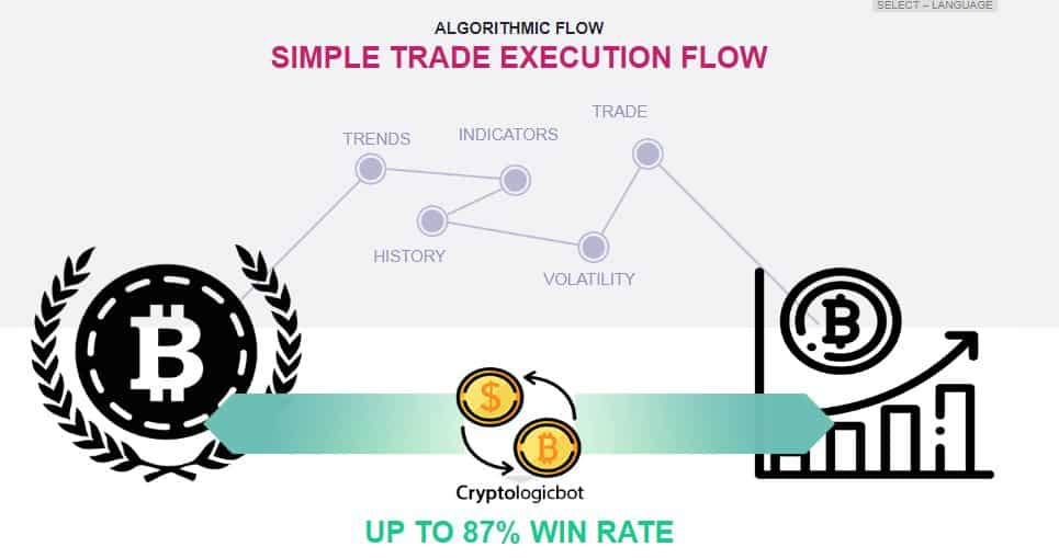 Cryptologic Trading Robot - Scam Exposed? [Review] 4