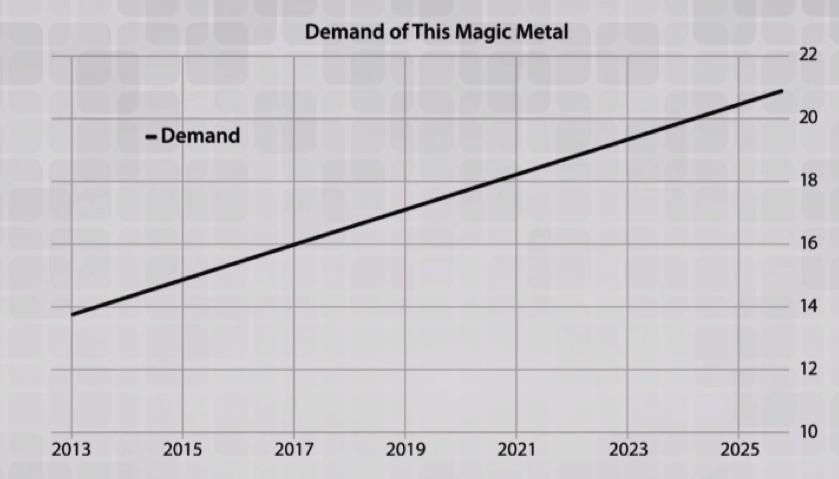 magic metal graph