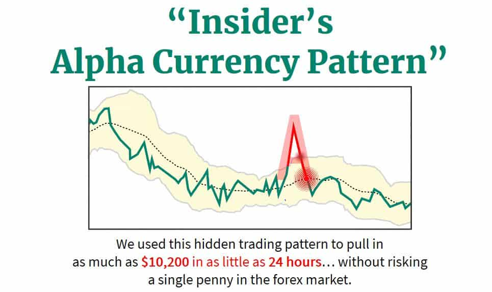 Alpha Currency Pattern